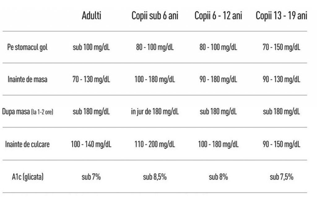 valori normale glicemie